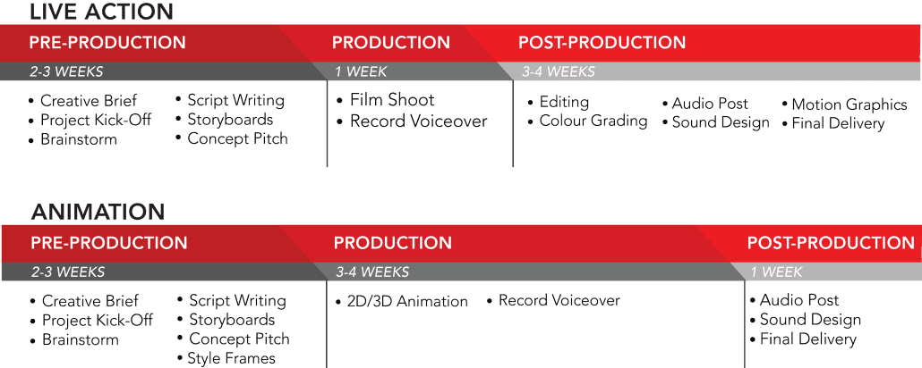Production Time line vector