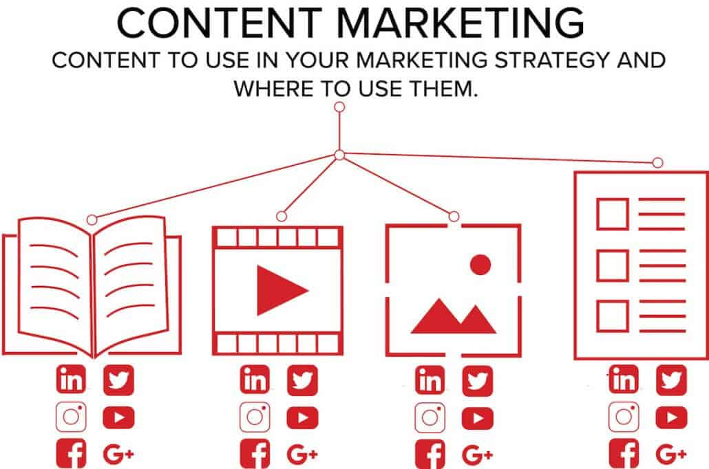 Guide to Content Marketing Tools and Media