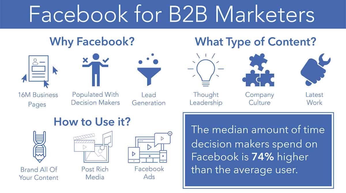 Infographic for Facebook Content