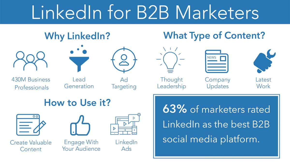 Infographic for LinkedIn Content
