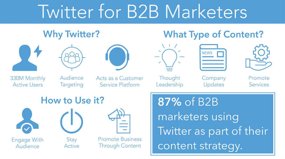 Infographic for Twitter Content